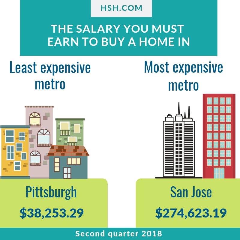 The Salary You Must Earn To Buy A Home In The 50 Largest Metros Home Buying Home Buying Tips Real Estate Advice