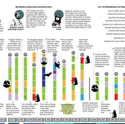 Doctor Who: a 50-year history in one data visualisation | News | guardian.co.uk