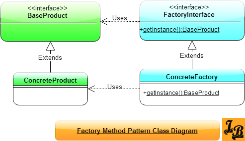 Factory Method Design Pattern in Java | Design Patterns in