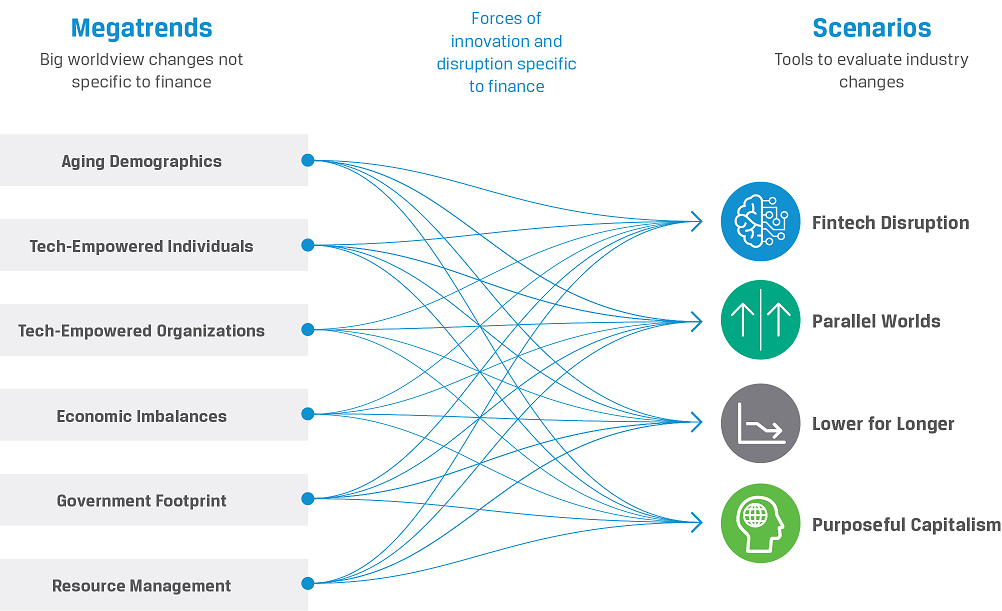 Future State Of The Investment Profession Megatrends Resource Management Tech Trends Deep Learning