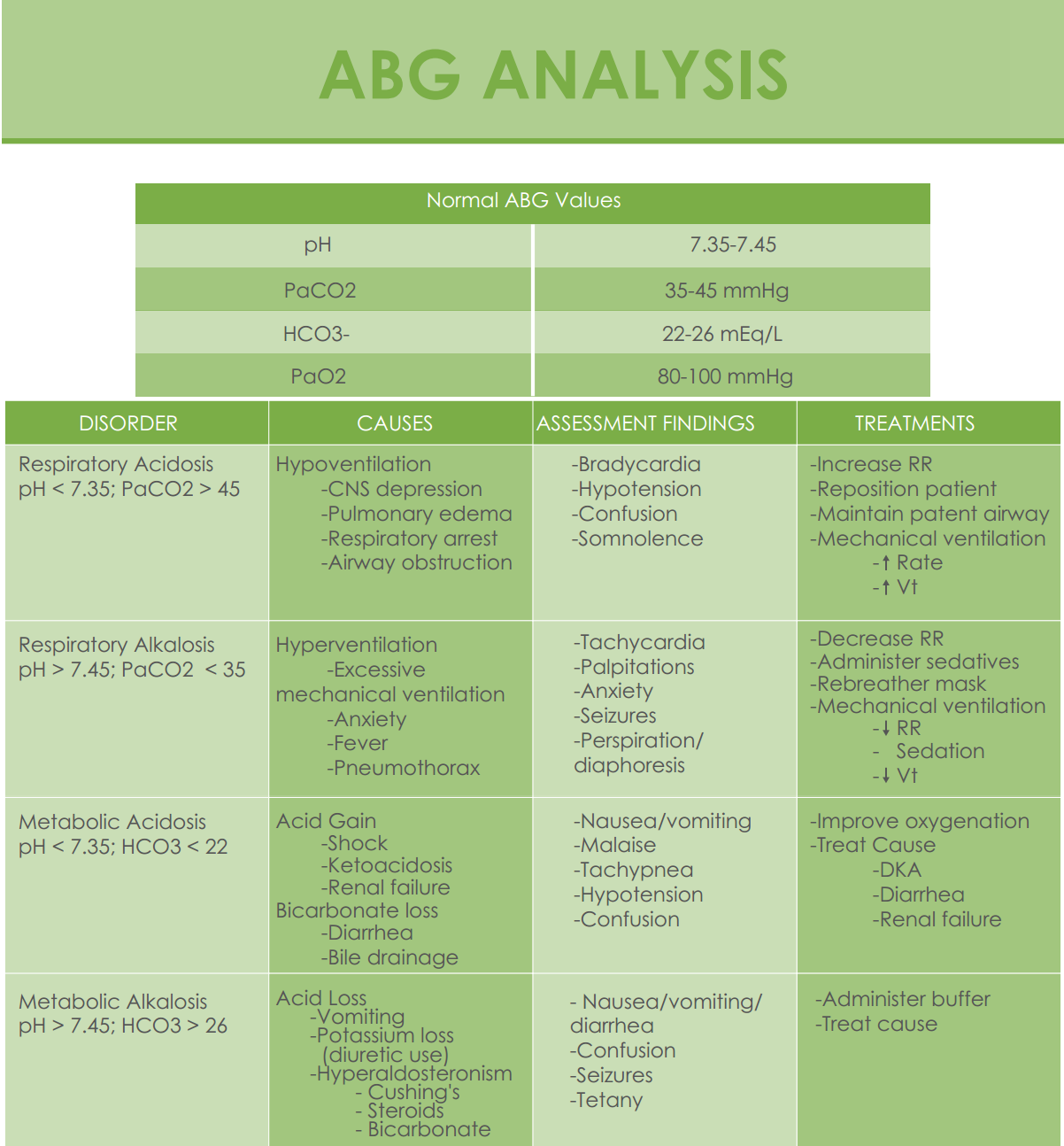 ABG's Analysis Cheat Sheet Outlines, Labs and Create
