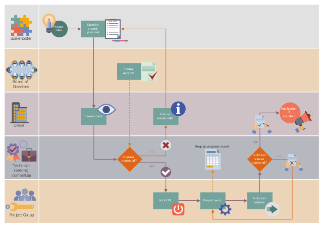 image result for workflow diagram workflow chart pinterest Block Flow Diagram image result for workflow diagram workflow diagram, process flow, professional tools, life cycles