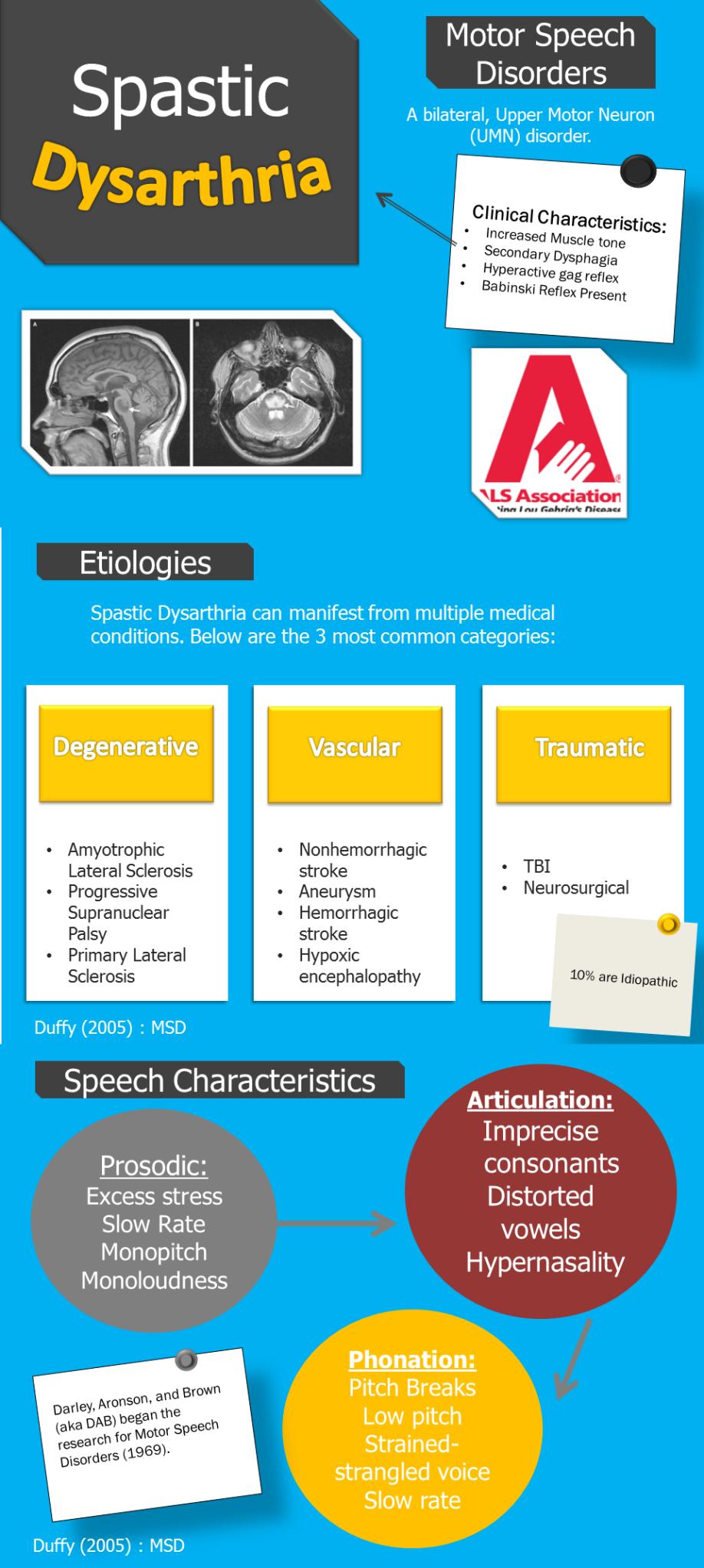 Spastic Dysarthria
