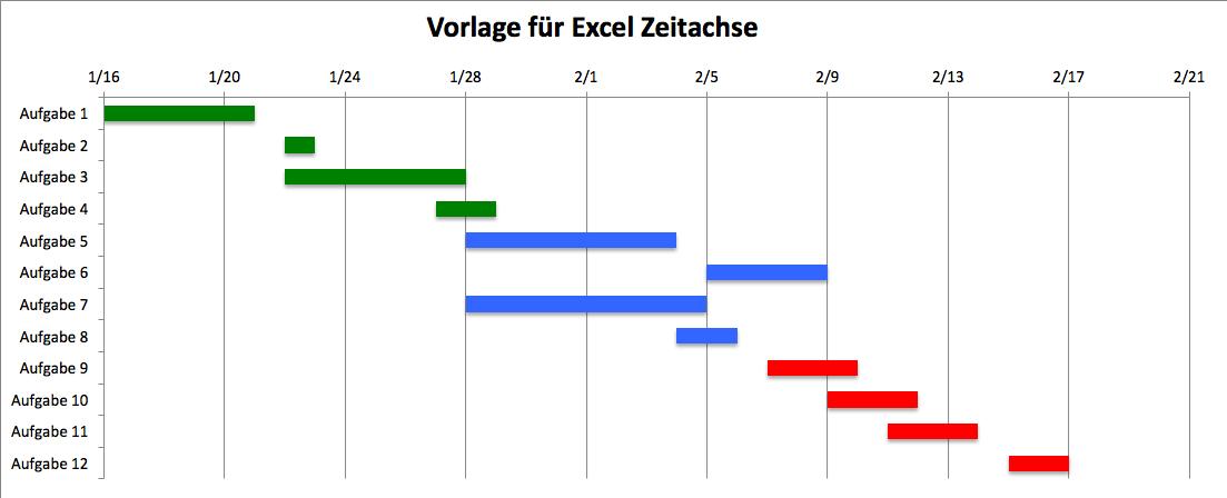 Excel Zeitachse Mit Einer Vorlage Erstellen Vorlagen Achse Lernmotivation
