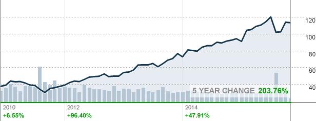 Disney Stock Quote Dis  Disney Stock Quote  Cnnmoney  2015  Pinterest  Disney