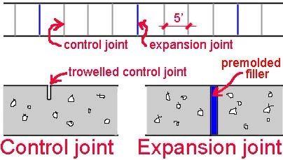 Concrete Walks Control Joints 5ft Apart Expansion Joints