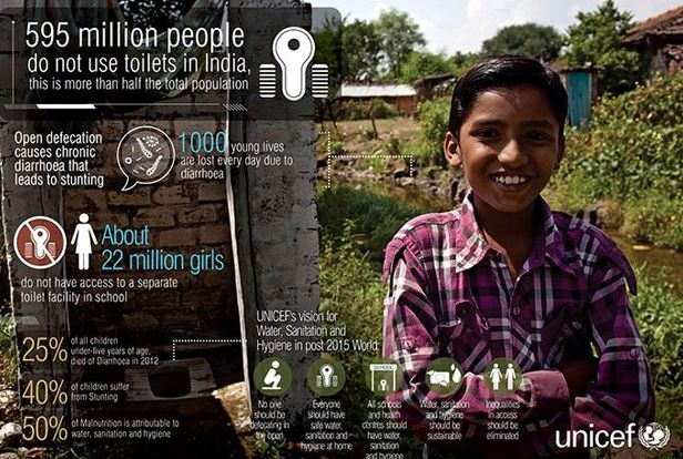 Image result for india open defecation