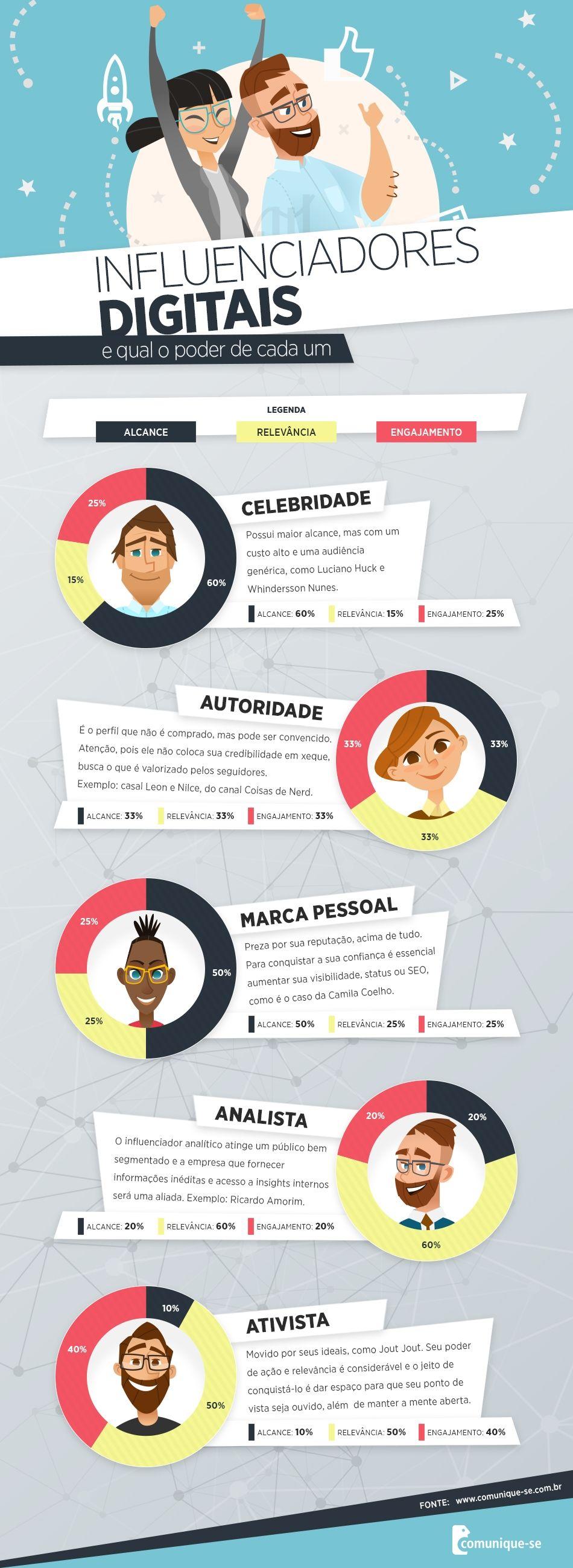 Os 5 tipos de influenciadores digitais