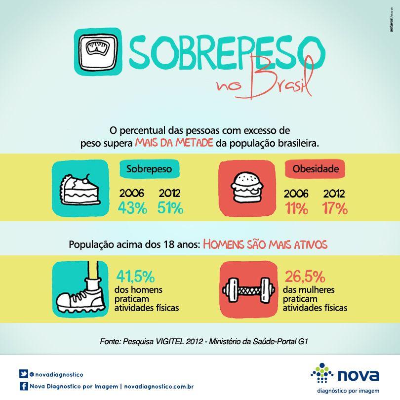 Números do sobrepeso no Brasil.