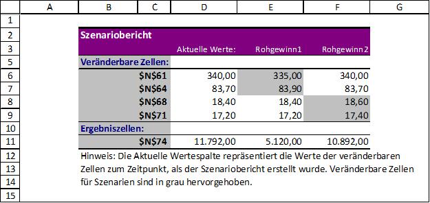 Der Szenario Manager In Excel Excel Tipps Multiplizieren Verwaltung