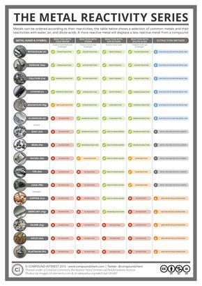 The reactivity series of metalsg 17542480 kmia pinterest the metal reactivity series is a commonly taught concept in chemistry placing the metals as its name suggests in order of reactivity from most reactive urtaz Gallery