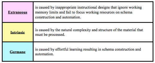Richard Mayer Wan Ling S Designer Journal Educational Psychology Instructional Design Instruction