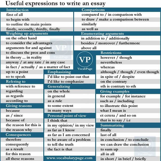 Steps In Writing Essay Useful Expressions To Write An Essay Introduction Comparisons Weighing Up  Arguments Enumerating Argument Refering To Emphasizing Giving Examples   Frederick Douglass Narrative Essay also Oxbridge Essays Review Useful Expressions To Write An Essay Introduction Comparisons  Visual Argument Essay