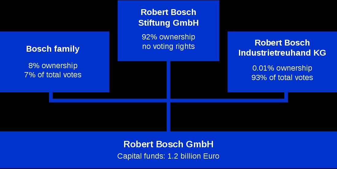 Blechschild Bosch Robert Bosch Gmbh Stuttgart 1930 Bis 1940 Alte Werbung Werbeschilder Werbeposter