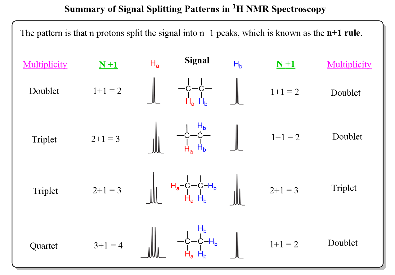 Summary Of Signal Splitting Patterns In Nmr Spectroscopy By The N
