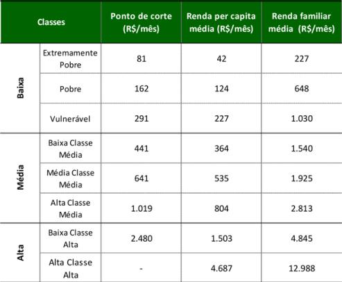 Click na Imagem: Classe média no Brasil tem renda entre R$ 291 e R$ 1.019