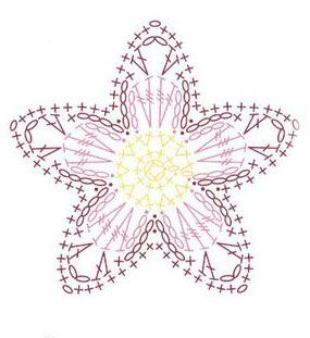 Crochet flower diagrams charts wiring diagram for light switch simple 5 petal crochet flower crochet flowers diagram and crochet rh pinterest ca crochet chart patterns ccuart Gallery