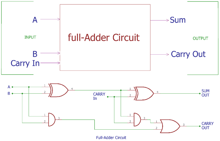 Full Adder Circuit And Its Construction Circuit Circuit Theory Tutorial