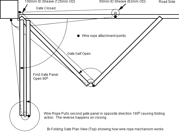 Plan View Of Bi Folding Gate Mechanism And How It Works