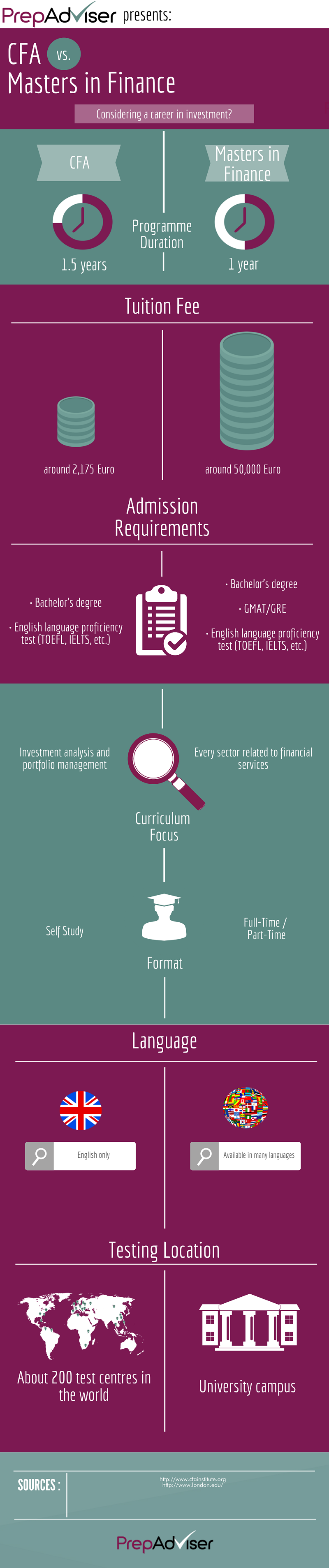 The differences between CFA and Master's in Finance