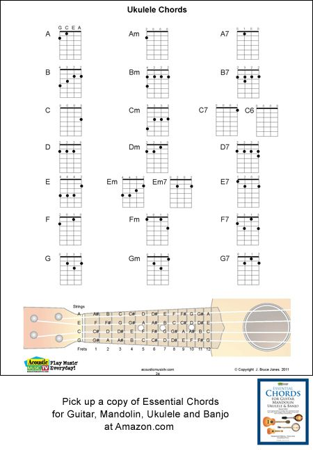 Ukulele fingering charts for each position of the seven chords, Major, Minor and Seventh set up ...