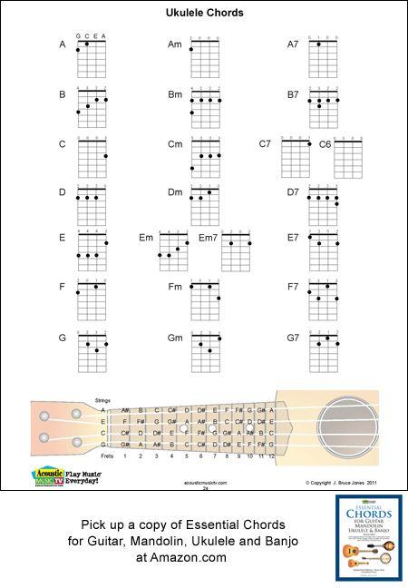 ok google chord ukulele » Full HD Pictures [4K Ultra] | Full Wallpapers