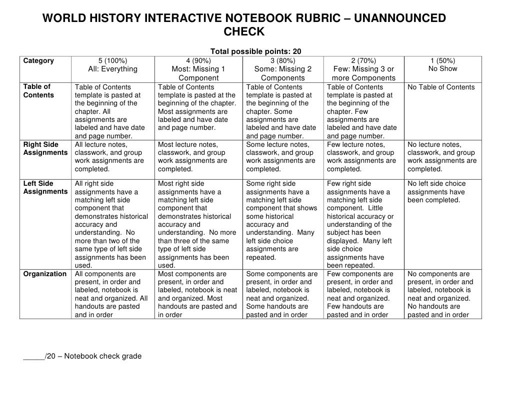 history rubric template - world history interactive notebook rubric unannounced