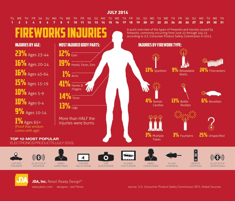 Fireworks injuries infographic. | Our Work-Infographics ...