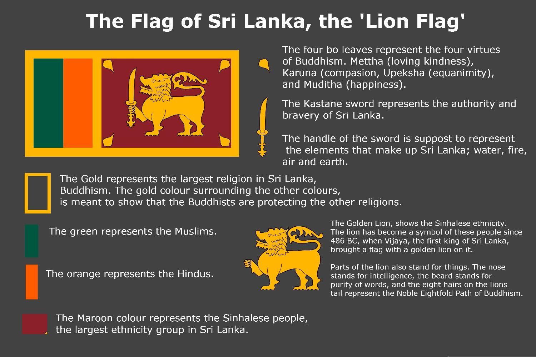 The Meaning Of Sri Lanka Flag Vexillology Srilanka Sri Lanka Flag Flag Sri Lanka