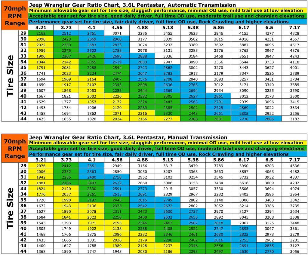 Tire Gear Ratio Chart