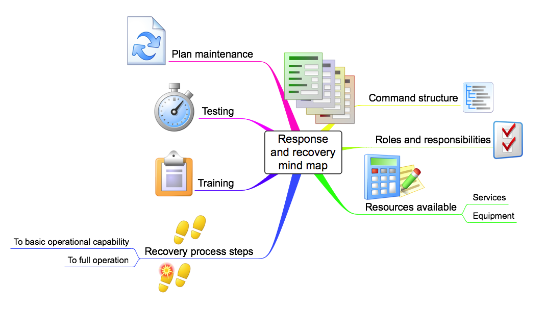 Strong Link Data Business Continuity  Disaster Recovery