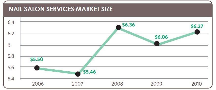 Nail salon services market size nail salon statistics 2010 nail industry statistics nail industry statistics in us nail center nails magazine pmusecretfo Gallery