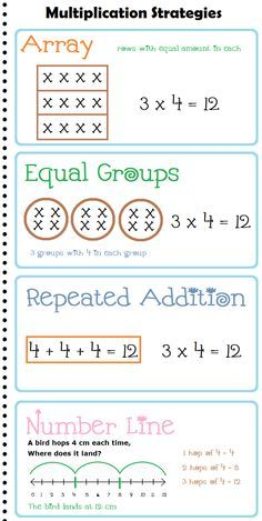 Multiplication Strategies Anchor Chart / Posters | Upper