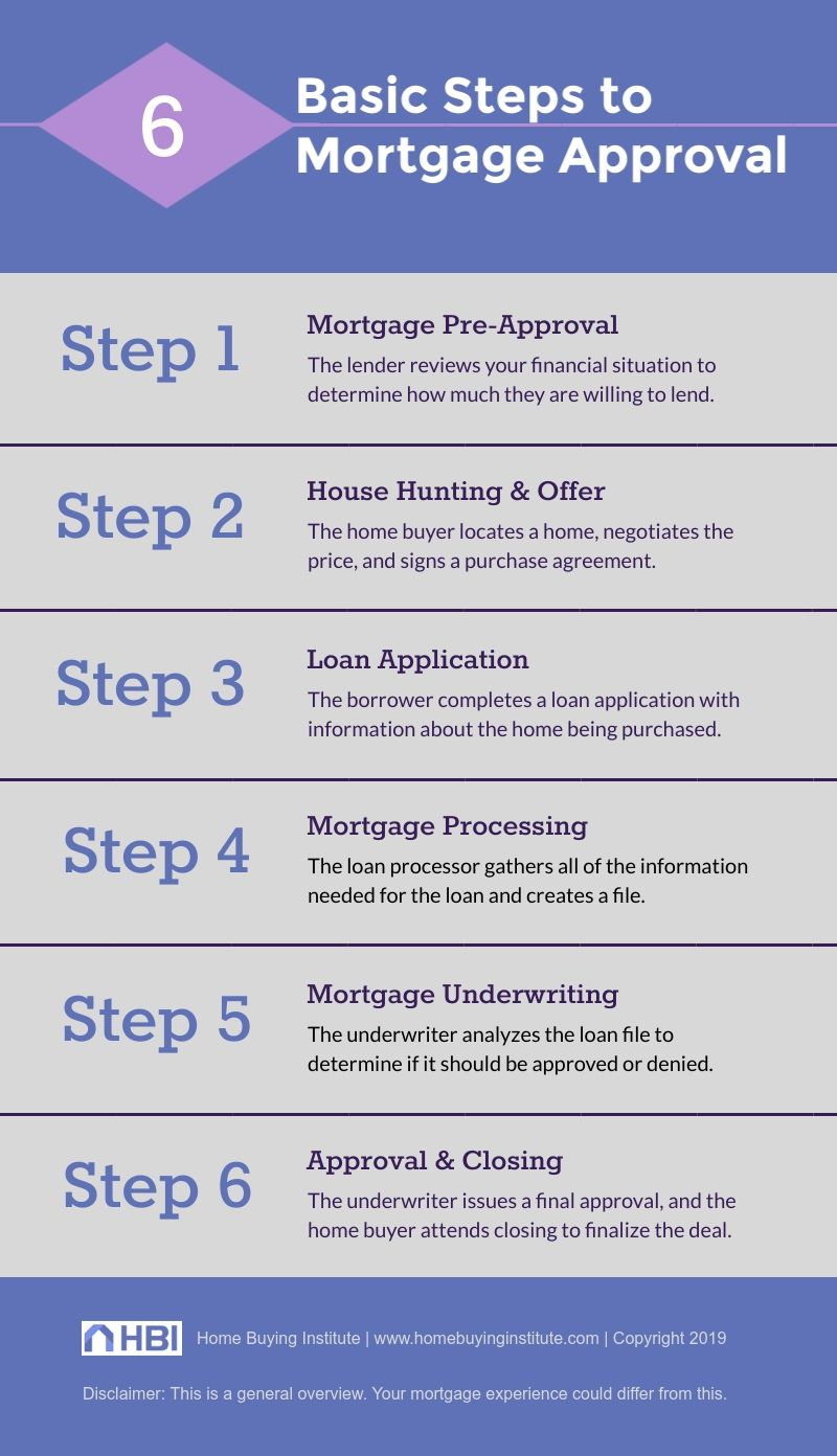 Mortgage Loan Approval Process Explained The 6 Steps to