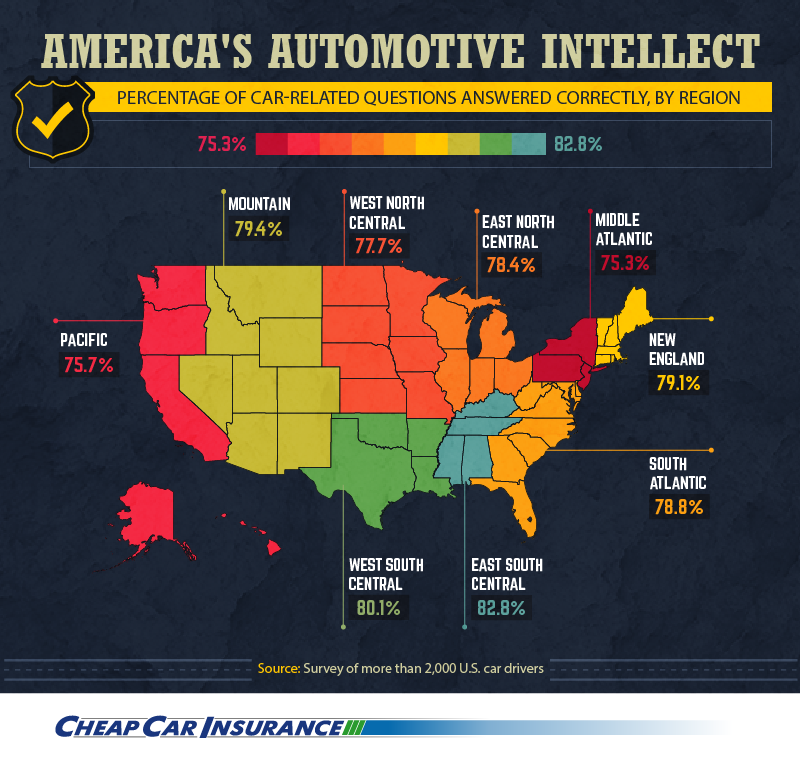 Americas Automotive IQ Analyzing Automotive Knowledge in the US
