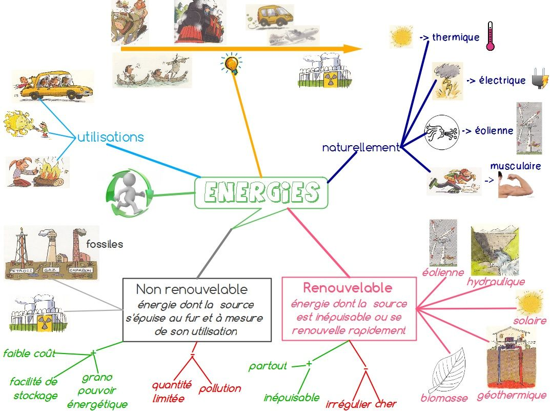 Populaire Les énergies - carte heuristique de ma leçon (FloB) | carte  AA22