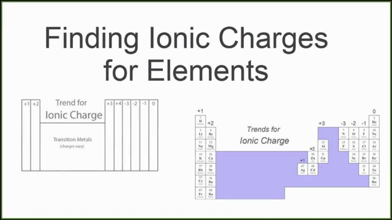 Finding the ionic charge for elements on the periodic table middle finding the ionic charge for elements on the periodic table urtaz Image collections