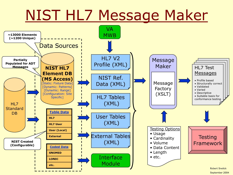 Hl7 Messaging Second Edition Pdf - styleslivin