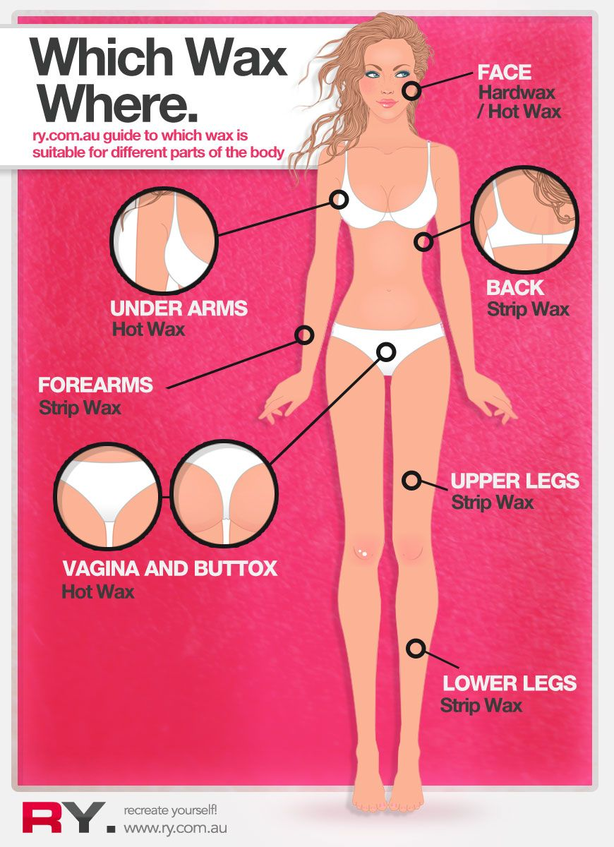 Do it yourself waxing an infographic guide to decide which wax to do it yourself waxing an infographic guide to decide which wax to use where solutioingenieria Images