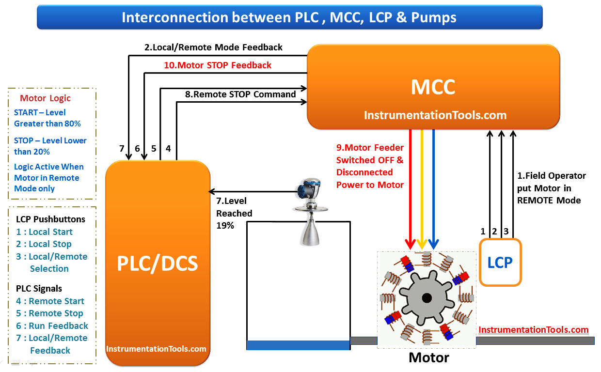 Interconnection Between Plc Mcc Lcp Pumps Video Programmable Logic Controllers Mcc Video