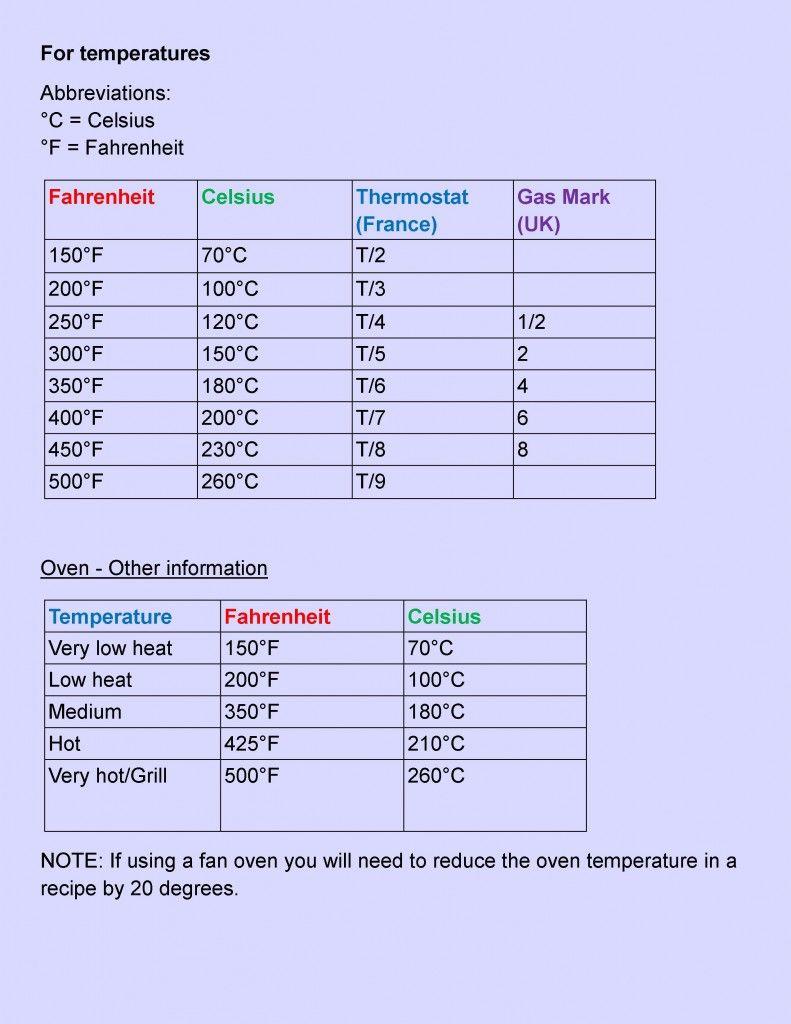 Conversion Tables Manu S Menu Cup To Gram Conversion Grams Conversion Chart Measurement Conversion Chart
