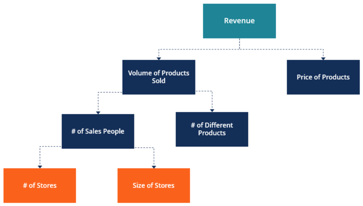 Business Drivers Diagram Business, Sales people, Analyze