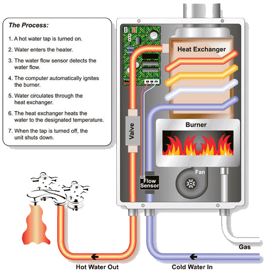 Best Tankless Water Heater Reviews And Information On Which Model You Should Buy Tankless Hot Water Heater Tankless Water Heater Water Heater