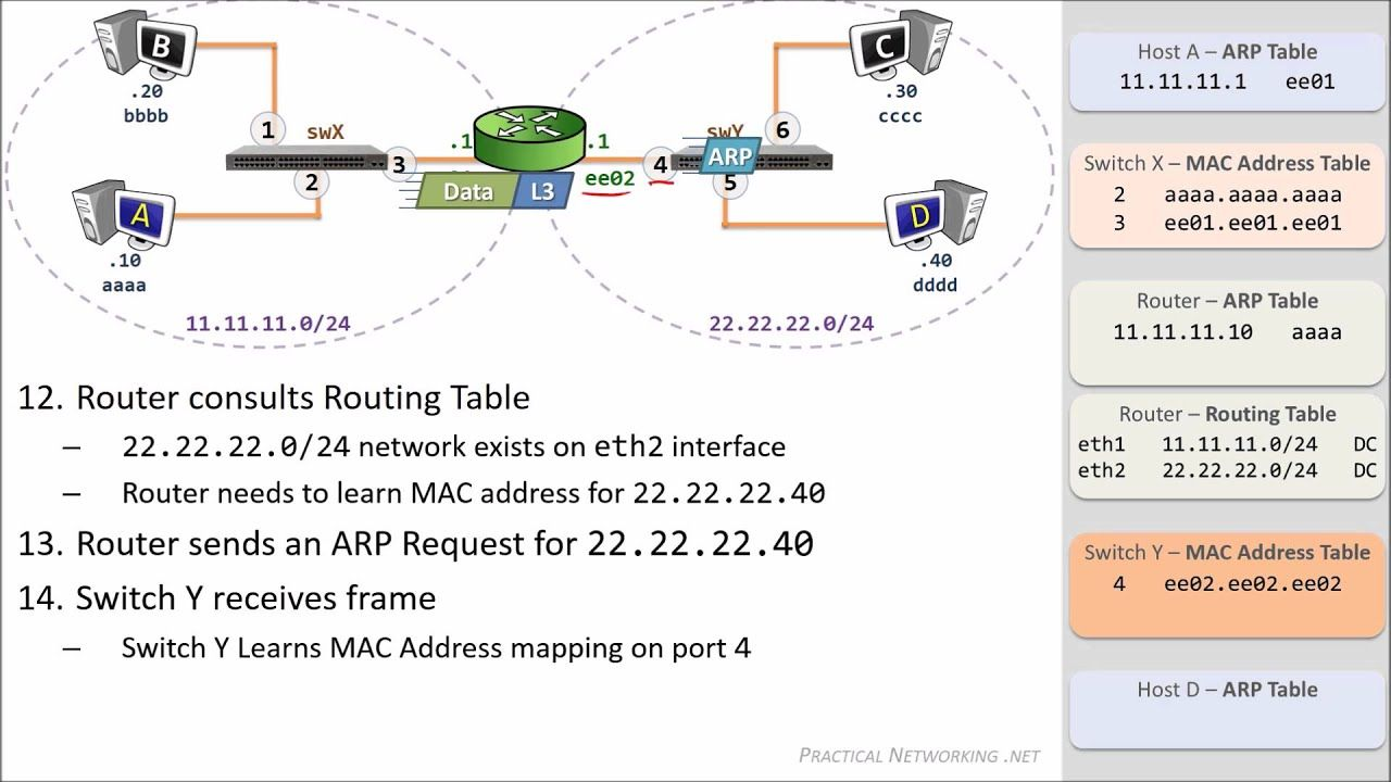 Packet Traveling How Packets Move Through A Network In 2020 Networking Router Switch Travel Guides Layout