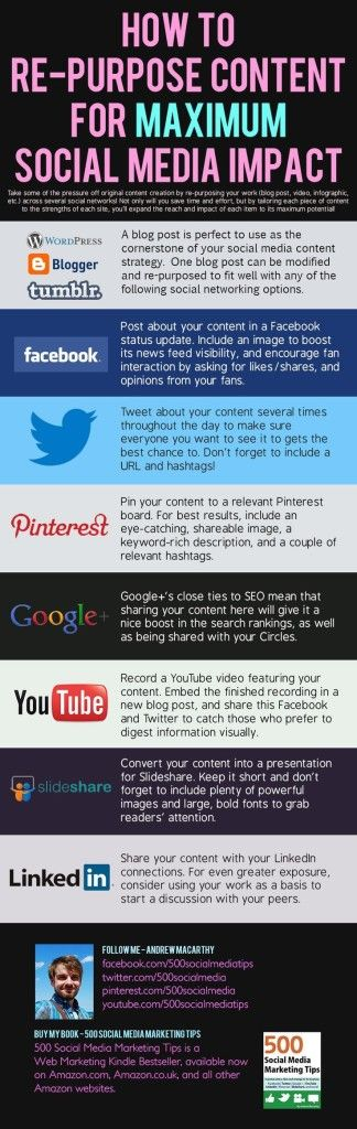 Repurposing Your Content for Social Media