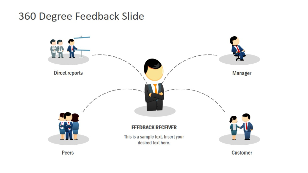 360 Performance Review Template in 2020 (With images