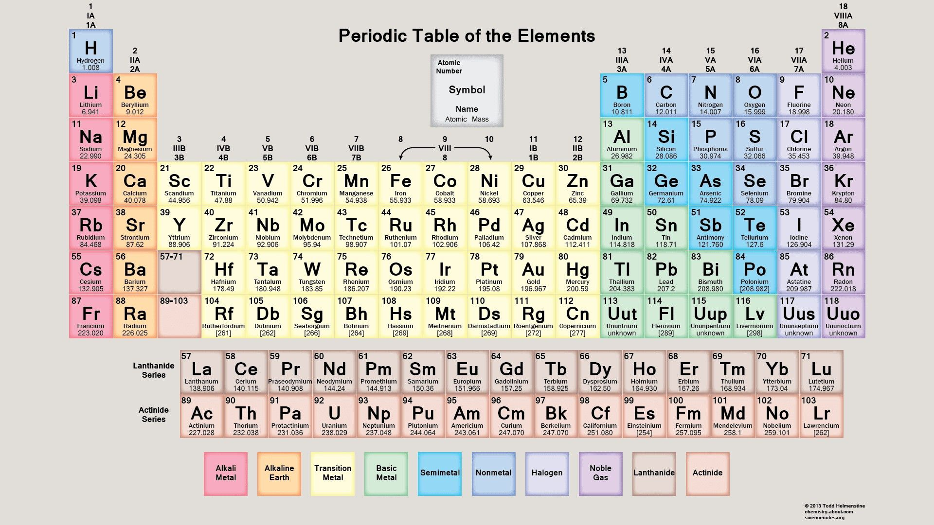 Fresh Periodic Table Groups Properties Tablepriodic