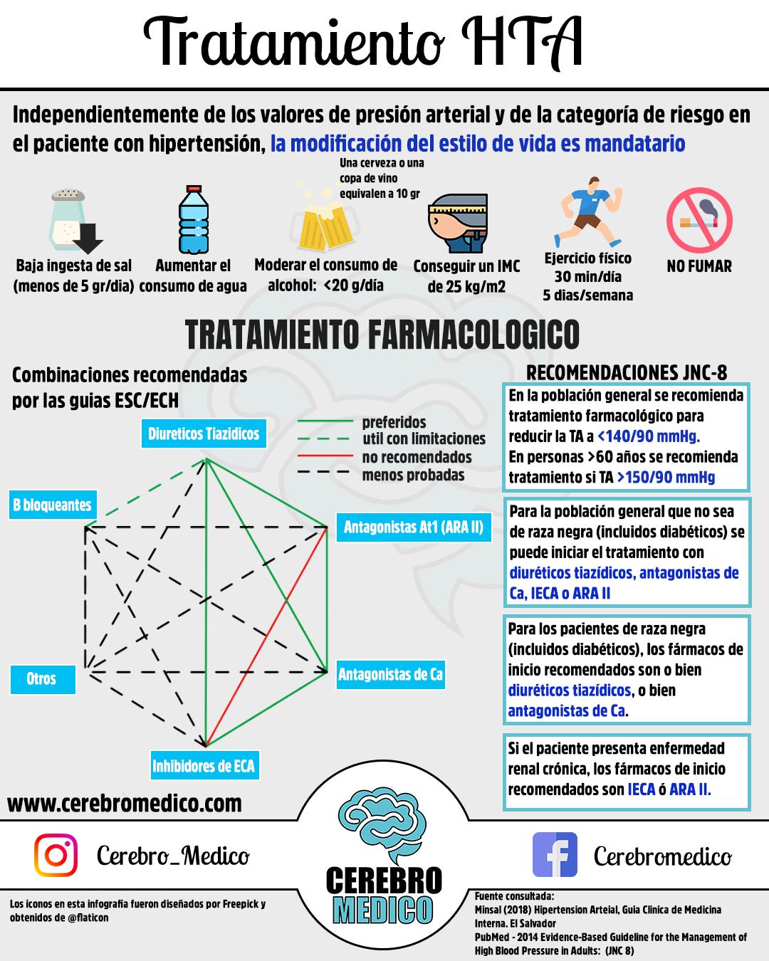 Tratamiento hipertensión arterial el - Pieridi du choux..