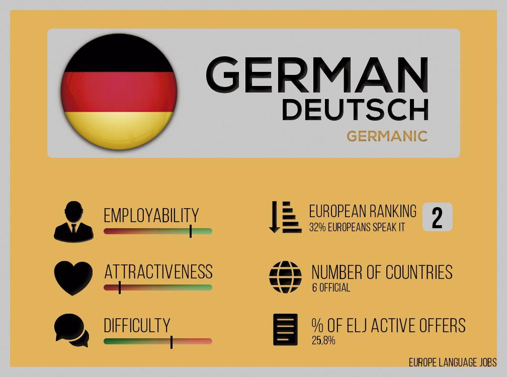 Infographic with information about Greman language created