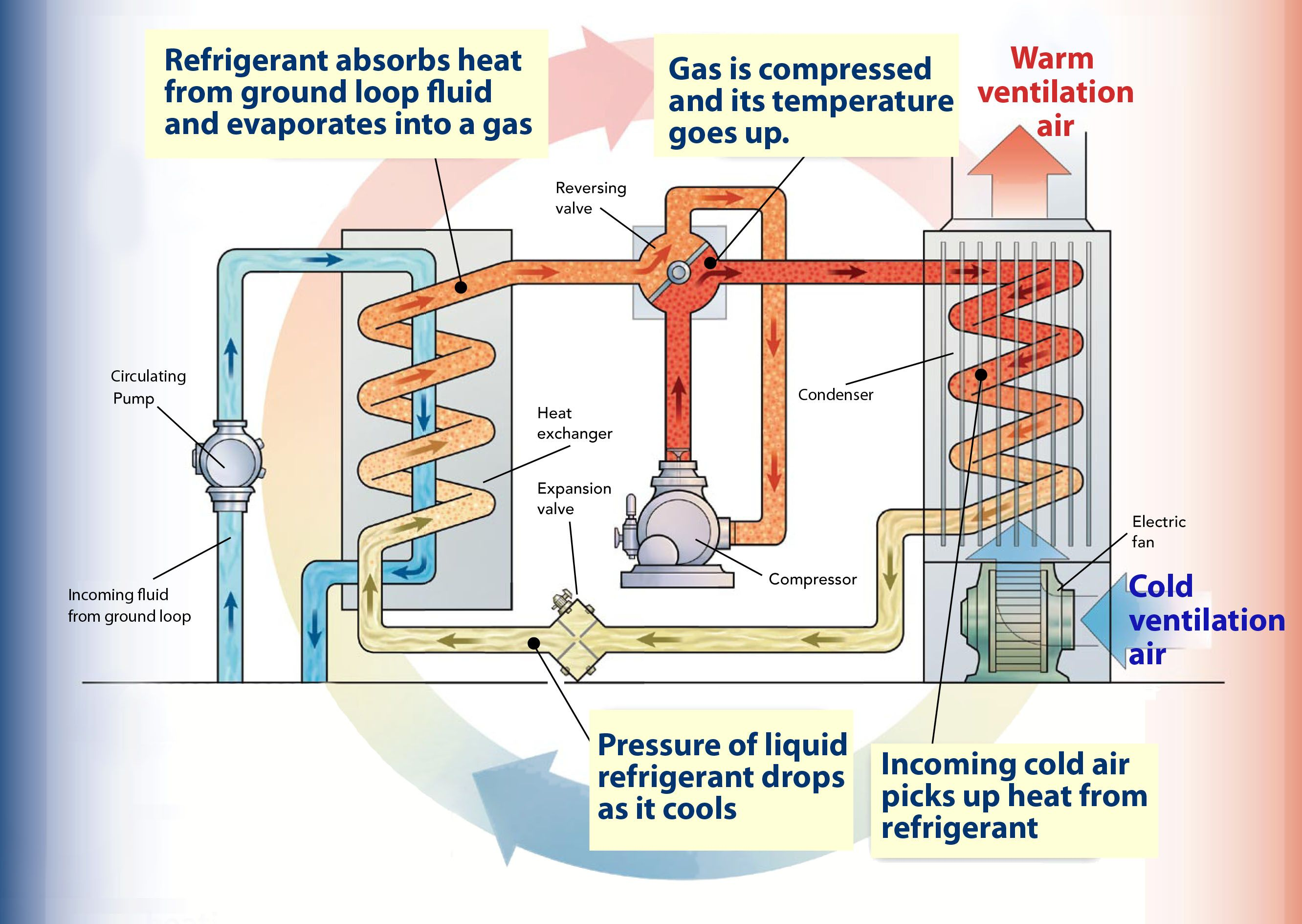 For Many Decades The Standard Heating And Cooling Set Up For Homes Was A Combination Of An Air Conditioner And A Furnace In Th Heat Pump System Heat Pump Heat